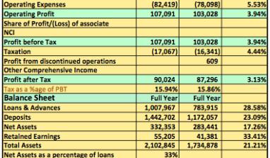 2013 FY Analysis: GT Bank Delivered Despite All Odds