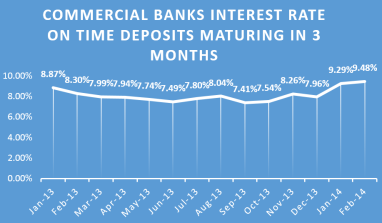 Have You Been Missing? This Chart Shows Deposit Rates Have Been Going Up