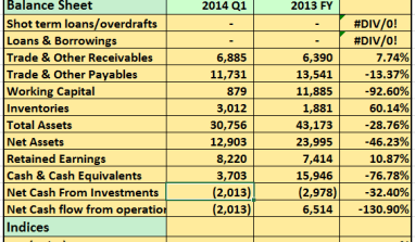 2014 Q1: Worrying Sings as Cadbury Post 31% Drop in Pre-Tax Profits