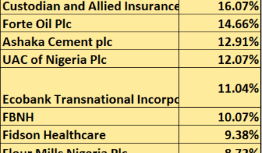 Why Julius Berger, Oando Topped The Gainer Chart Today (23/6/2014)