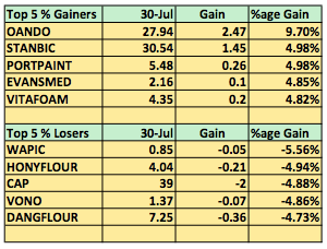 Gainers July 30
