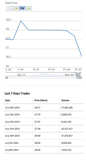 Oando share price