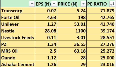 These Are The Most Expensive Stocks On The NSE