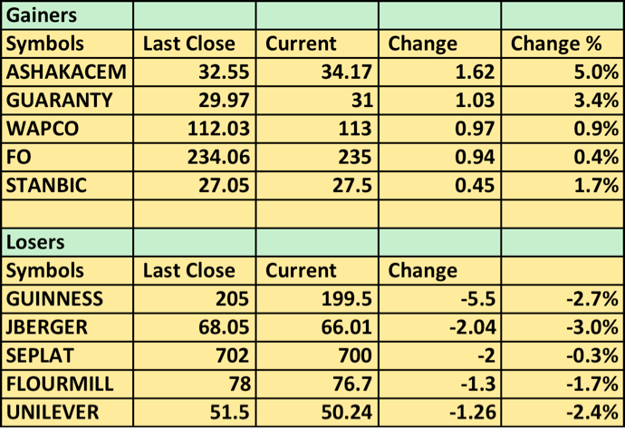 Top Gainers 14 July