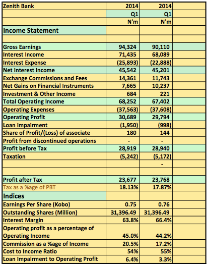 Zenith Bank 2014 q1 and q2