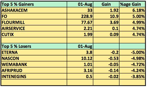 Top stocks August 1