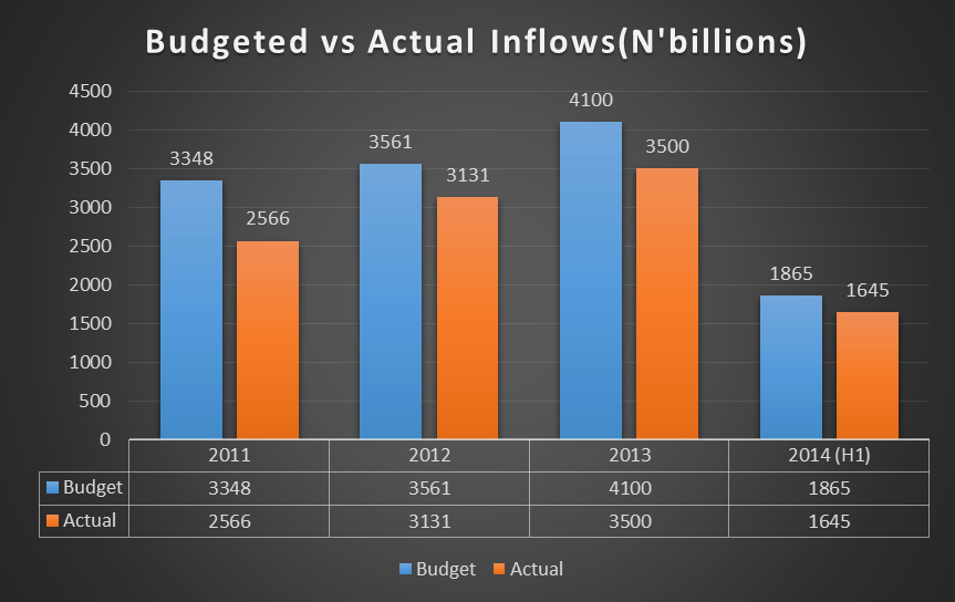2011 to 2014 Budget Inflows