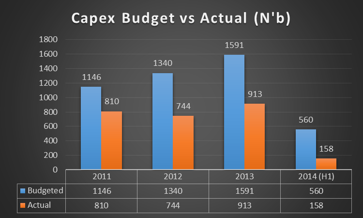 Capex Budget 2011 to 2014
