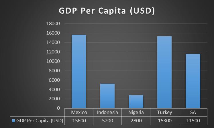 MINT Per capita