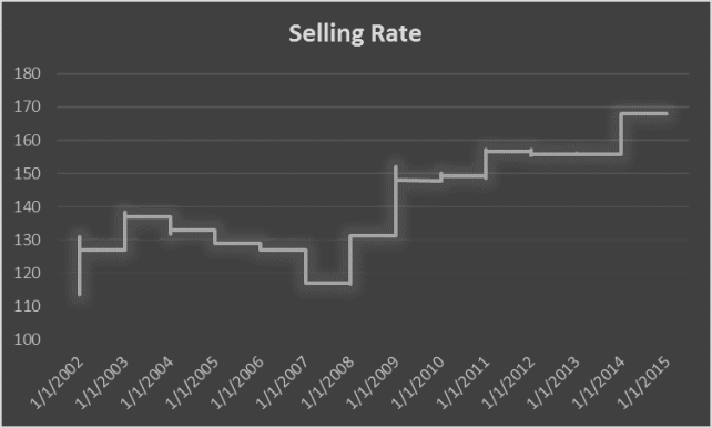 Official Rate since 2002
