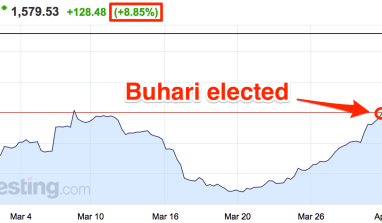 CBN projects naira will continue to strengthen following successful elections