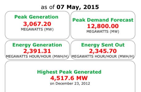 Power generation data