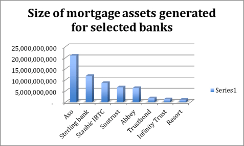 Size of mortgage assets
