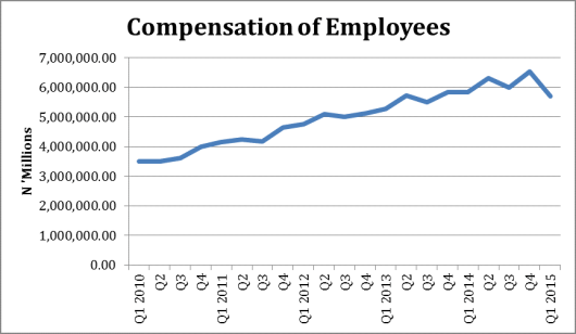 Compensation Employees