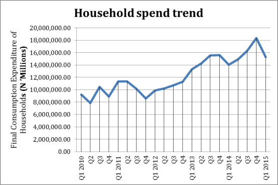 Household Spend