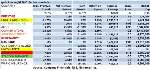 Insurance Index