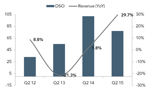 Revenue growth and sales outstanding