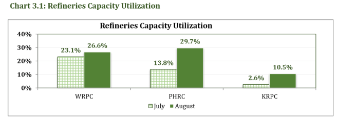 Refineries capacity utilization