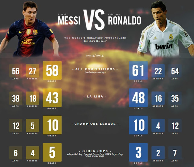 Ronaldo vs Messi records 2015 updated2