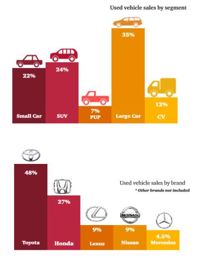 Used car data