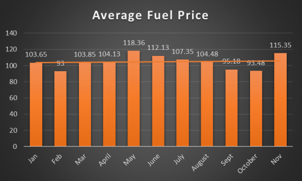 Average fuel prices Jan - Nov 2015. Source: Nairametrics Research