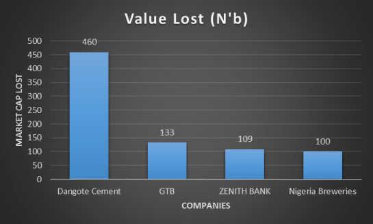 Top 4 value lost