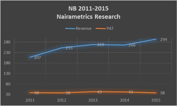 Profits remains flat despite rising revenues Source: Nairametrics