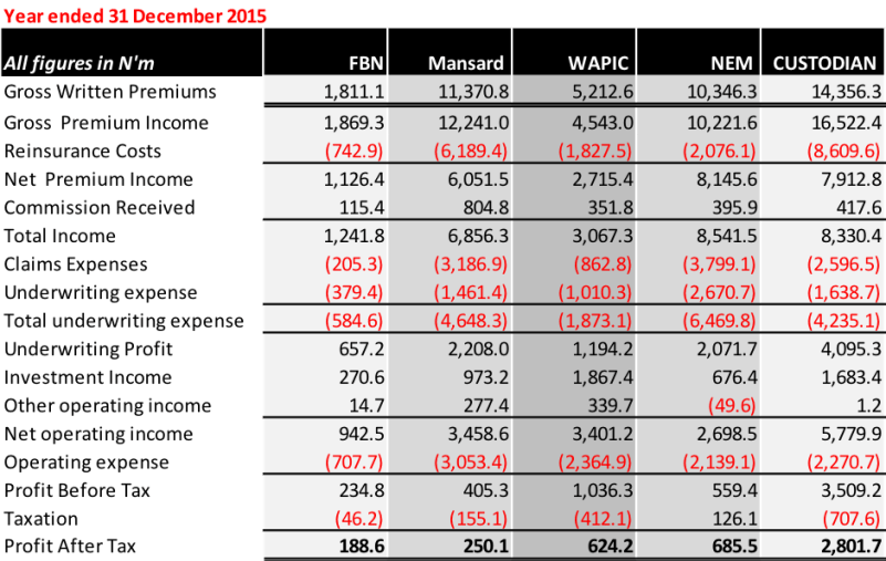 Insurance indices