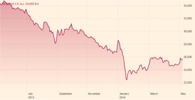Nig Stocks May 6