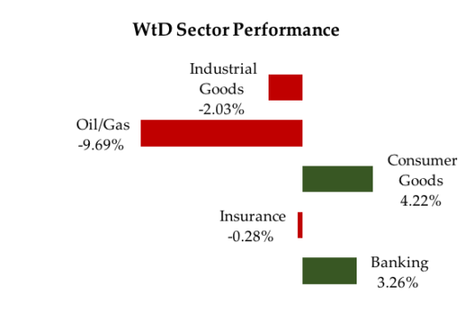 Sector performance April 29