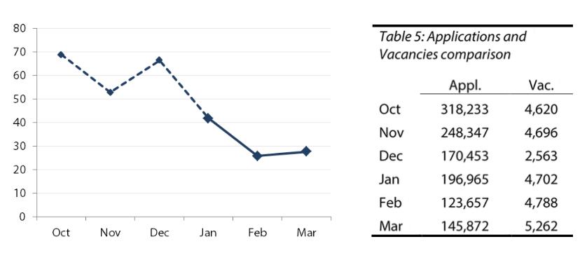 Applicants per vacancy each month