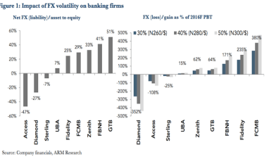 This Analysis Of What Floating The Naira Means For These Stocks Is A Must Read
