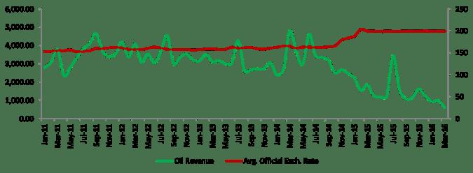 Oil revenue vs Exchange rate