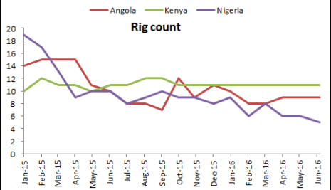 """Oil Industry Weekly Review: """"Nigeria has terminal illness"""""""