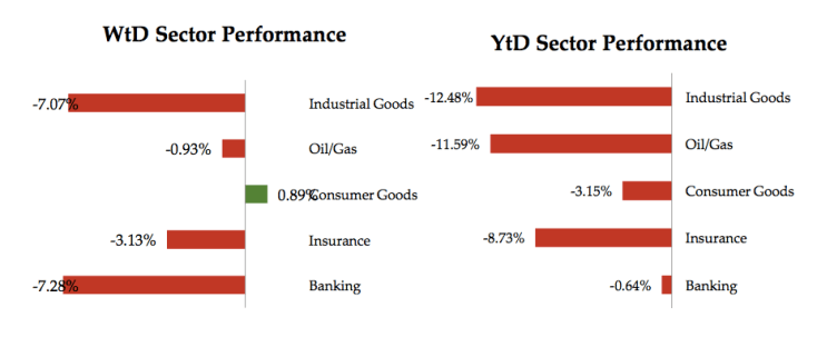 Nigerian Stocks Sector Performance for the period ended July 22, 2016