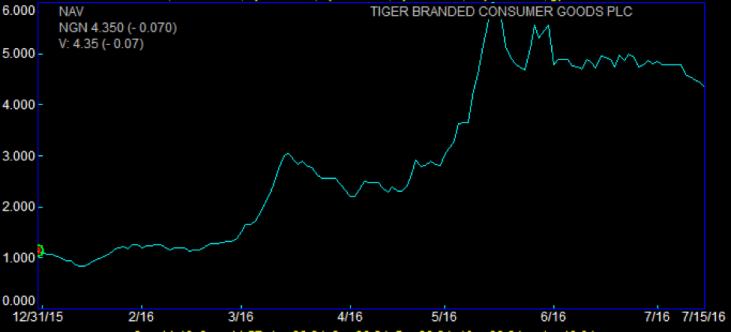 Tiger Branded