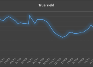 Treasury Bills Yield