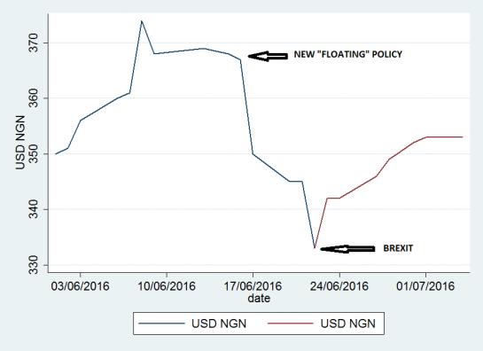 USD - Naira BM