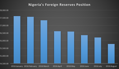 BOOM: Nigeria's External Reserves Drops To Lowest In 11 Years