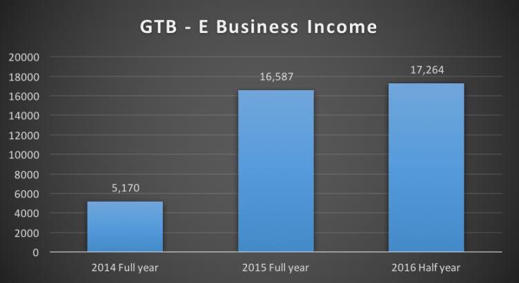 GTB E-business Income 2014-2016 Source: Nairametrics Research