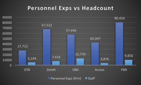 Commercial Banks Personnel Expenses vs Staff count Nairametrics Research