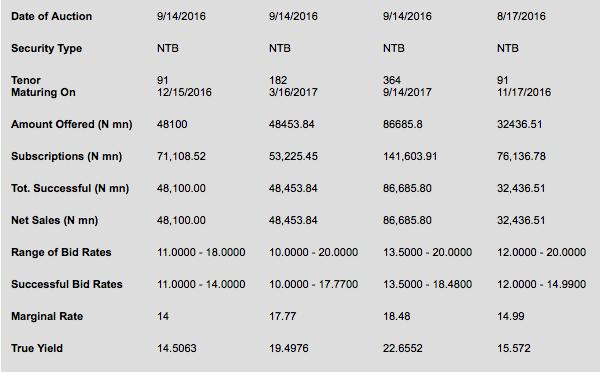 Treasury Bills results