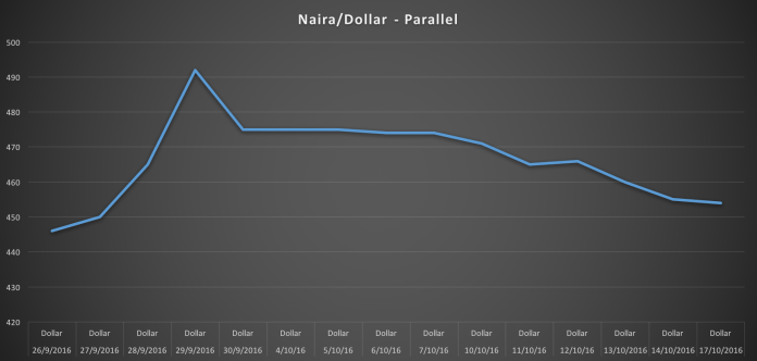 The exchange rate between the Naira/Dollar for the period from the 26th of September to October 17. Source: Nairametrics Research