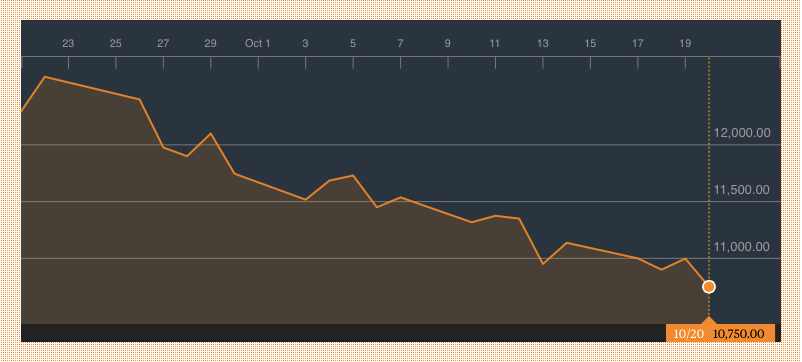 MTN South Africa One Month Share Price Chart History. Source: Bloomberg