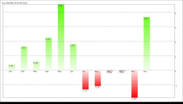 average-monthly-profit-chart