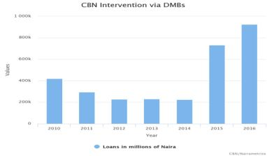 Data Shows CBN's Lending Under Emefiele Has Quadrupled
