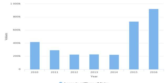 Data Shows CBN's Lending Under Emefiele Has Quadrupled