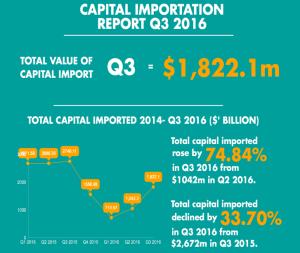 capital-importation-igp