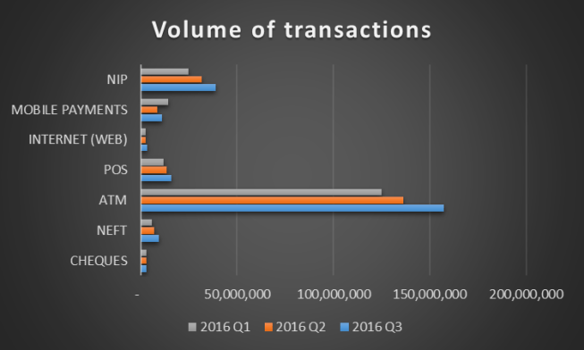 Transactions by Volume