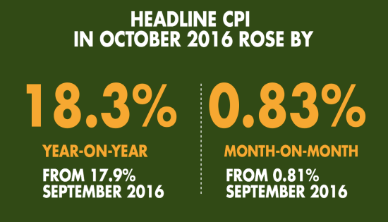 Inflation Rate Hits 18.3% For October (Sept 17.85%)